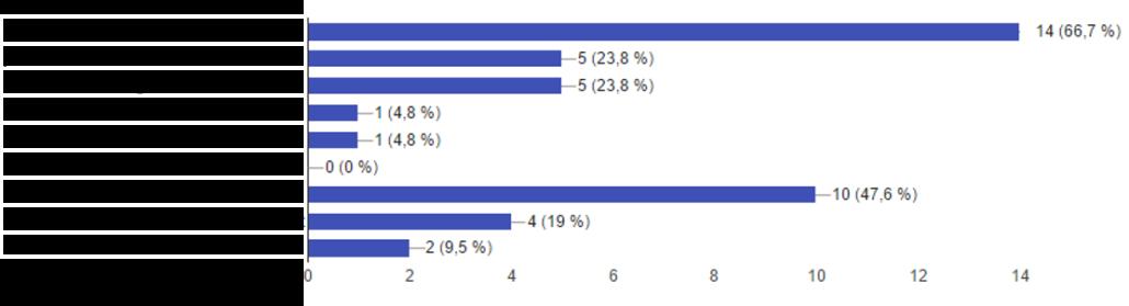 Frage 11 – Wie werden die Kunden, die eingeloggt waren, nach einem Bestellabbruch zurück geholt? Eigene Abbildung der Umfrage