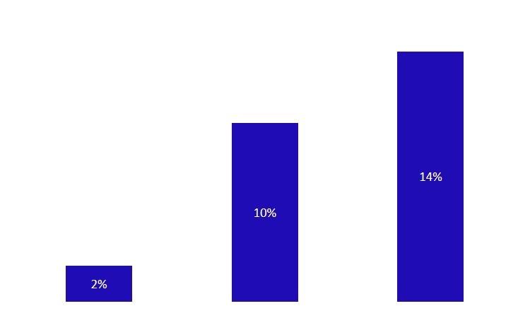 Frage 13 - Wie erfolgreich sind Ihre Reaktivierungsmassnahmen in Prozenten, eigene Abbildung der Umfrage