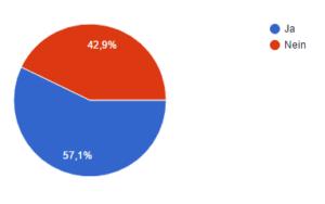 Frage 14 - Haben Sie Remarketing im Einsatz, eigene Abbildung der Umfrage